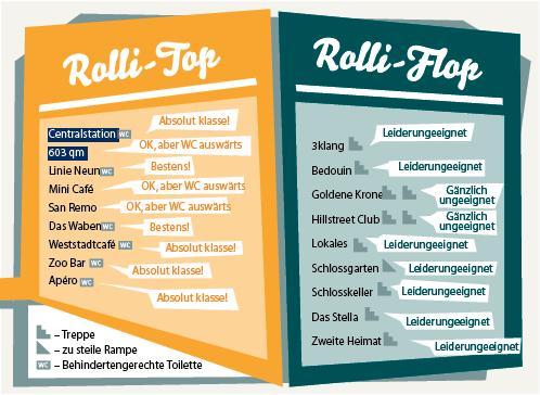 Rolli Grafik