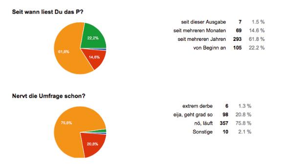 Grafik: Umfrage-Auswertung